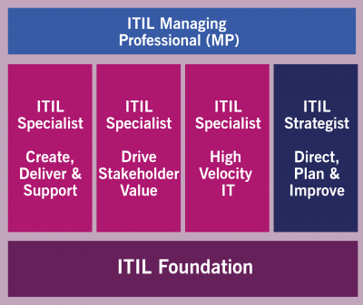 ITIL 4 Managing Professional Stream