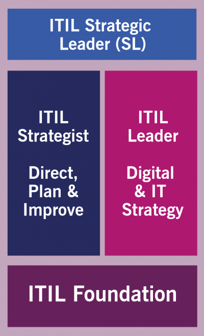 ITIL 4 Strategic Leader Stream_scheme